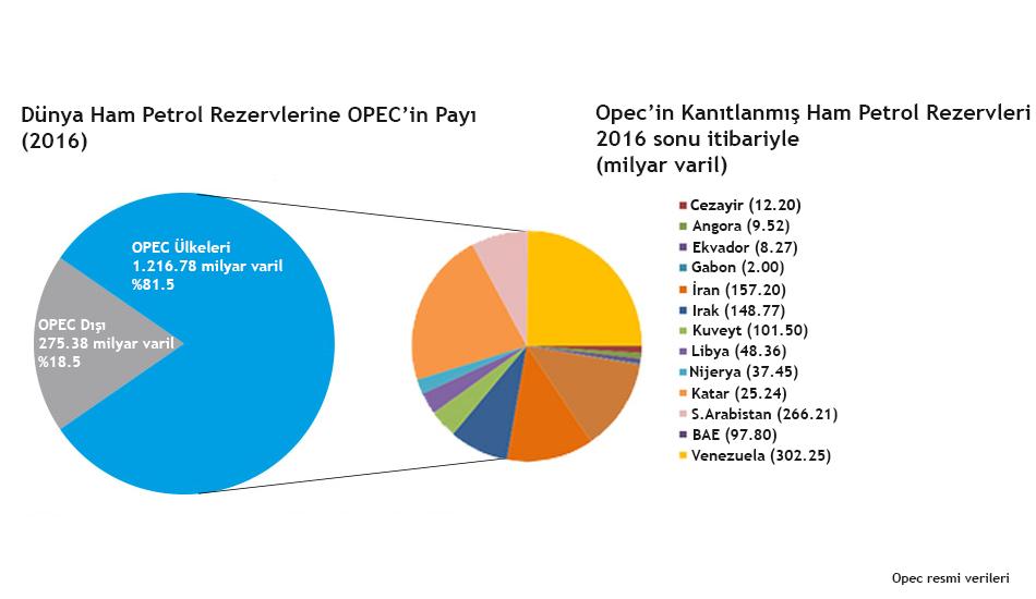 Opec Petrol Rezervleri