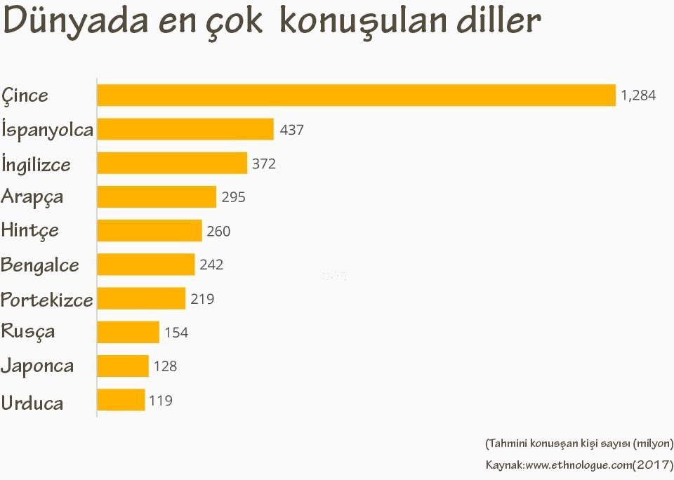 Dünyada en çok konuşulan diller listesi